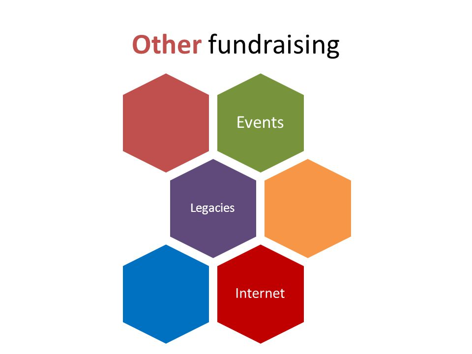 Other fundraising Events Legacies Internet