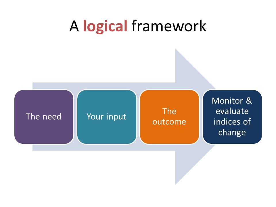 A logical framework The needYour input The outcome Monitor & evaluate indices of change