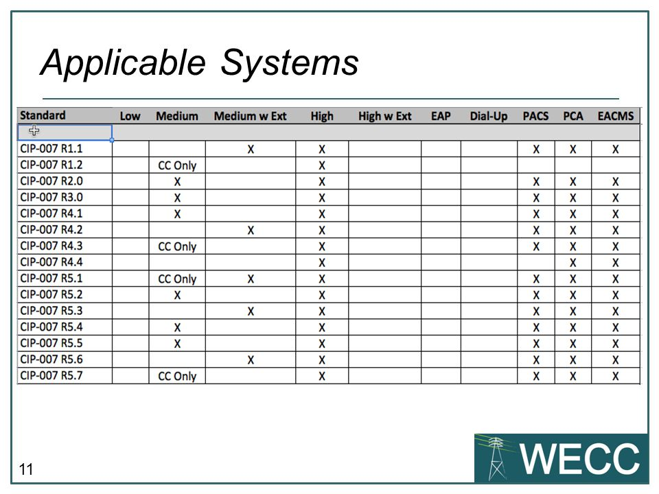 11 Applicable Systems