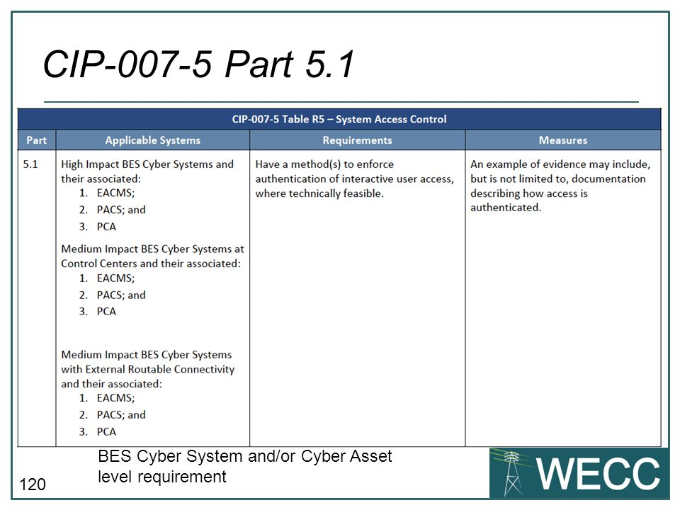 120 CIP-007-5 Part 5.1 BES Cyber System and/or Cyber Asset level requirement