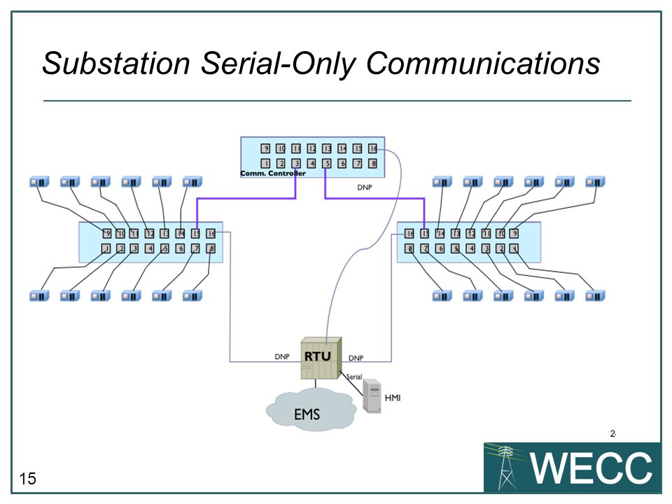 15 Substation Serial-Only Communications
