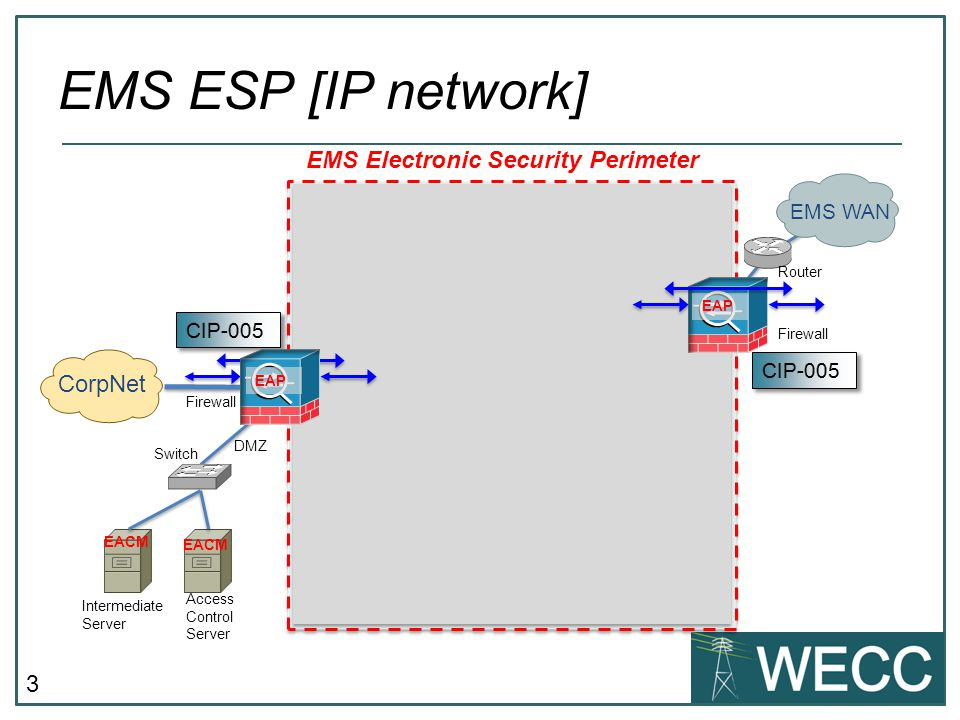 3 EMS ESP [IP network] CorpNet EMS WAN Firewall Router Workstations File Server Access Control Server EMS Servers Printer Router Switch CCA EMS Electr
