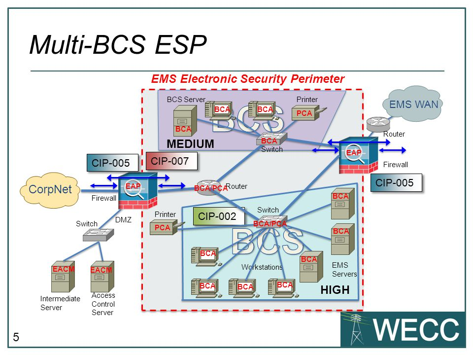 6 EMS ESP [High Water Mark] CorpNet EMS WAN Firewall Router BCS Workstations BCS Server Intermediate Server Printer Router Switch EMS Electronic Security Perimeter EAP PCA Workstations CCA EMS Servers Printer Switch BCA PCA BCA/PCA PCA Access Control Server EACM Switch EACM EAP DMZ All PCA devices take on the impact level of the BCS HIGH