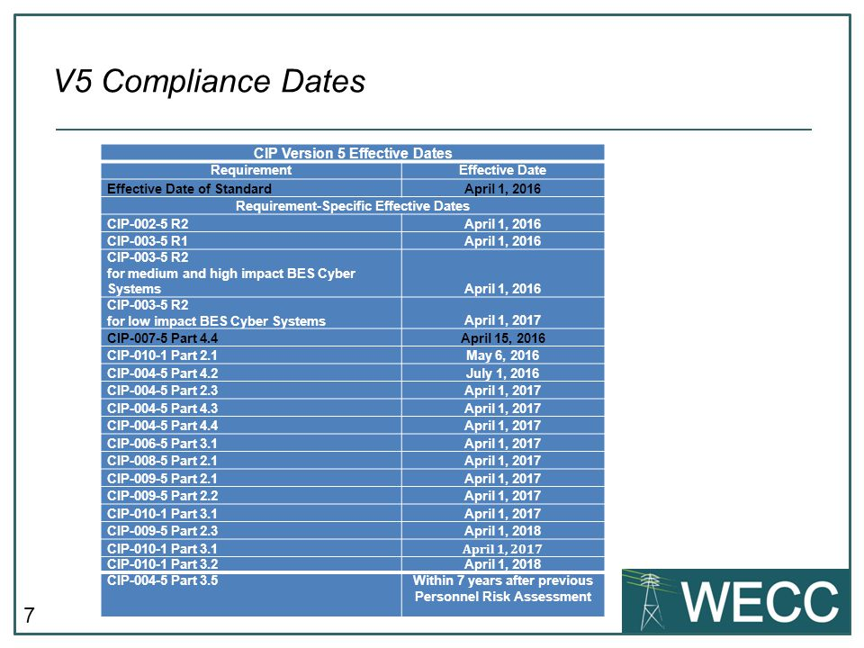 7 V5 Compliance Dates CIP Version 5 Effective Dates RequirementEffective Date Effective Date of StandardApril 1, 2016 Requirement-Specific Effective D