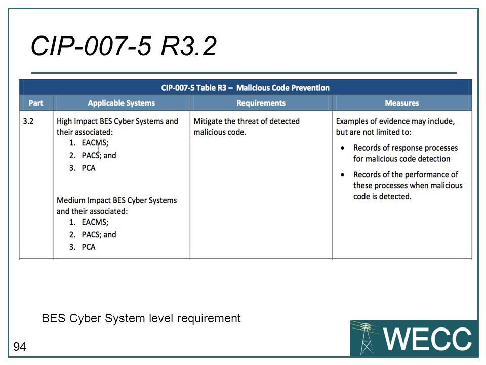 94 CIP-007-5 R3.2 BES Cyber System level requirement