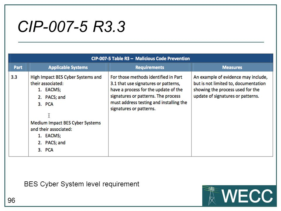 96 CIP-007-5 R3.3 BES Cyber System level requirement
