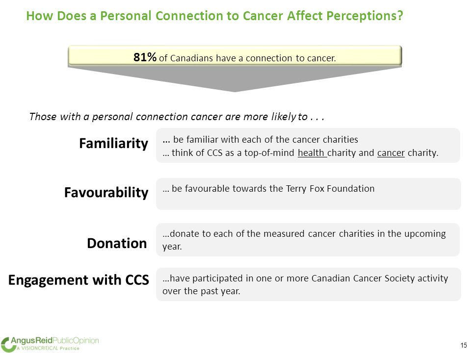 15 How Does a Personal Connection to Cancer Affect Perceptions.