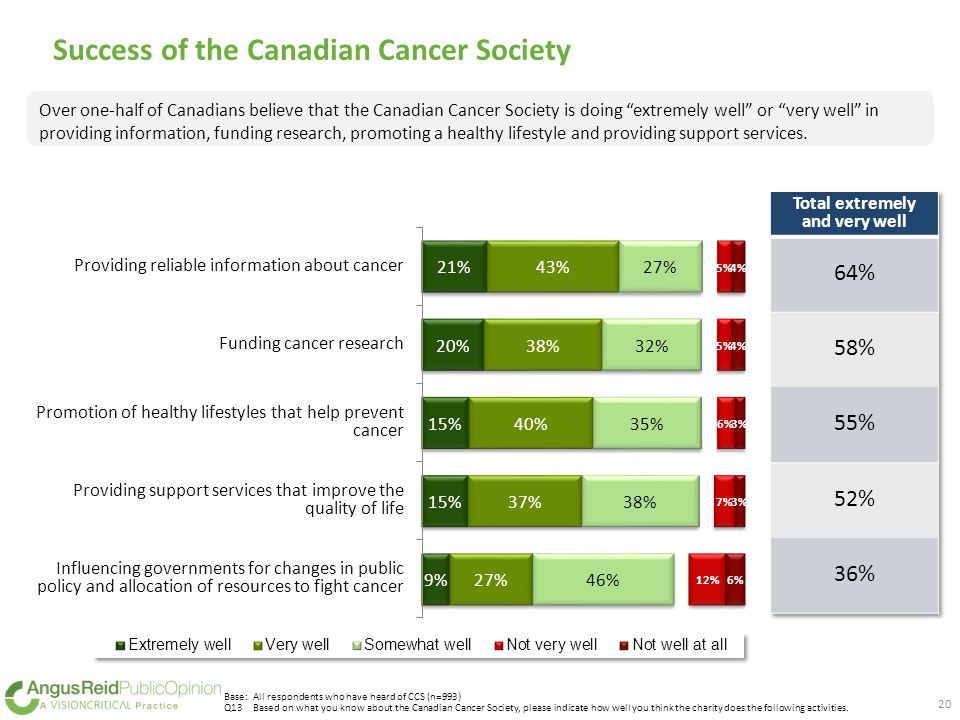 Success of the Canadian Cancer Society Base: All respondents who have heard of CCS (n=993) Q13Based on what you know about the Canadian Cancer Society, please indicate how well you think the charity does the following activities.