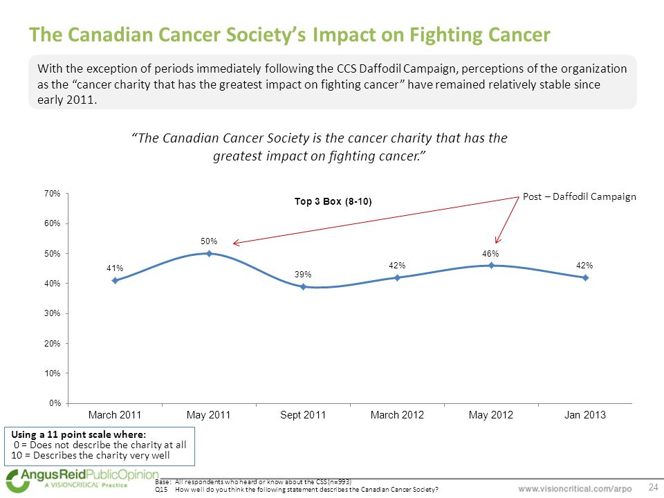 24 Base: All respondents who heard or know about the CSS (n=993) Q15How well do you think the following statement describes the Canadian Cancer Society.