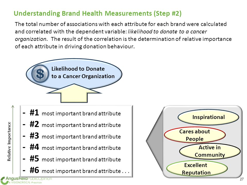 The total number of associations with each attribute for each brand were calculated and correlated with the dependent variable: likelihood to donate to a cancer organization.