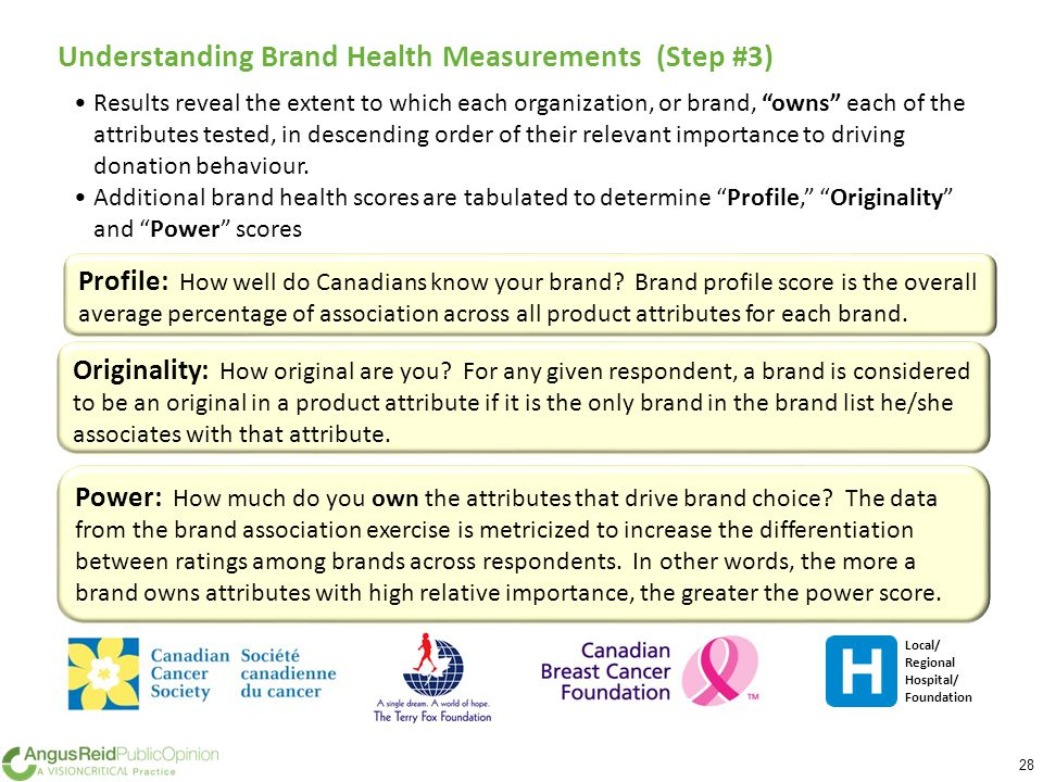 28 Understanding Brand Health Measurements (Step #3) Results reveal the extent to which each organization, or brand, owns each of the attributes tested, in descending order of their relevant importance to driving donation behaviour.