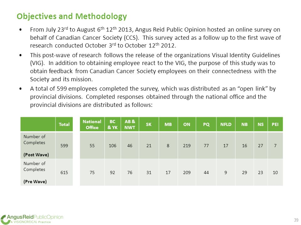 Objectives and Methodology 39 From July 23 rd to August 6 th 12 th 2013, Angus Reid Public Opinion hosted an online survey on behalf of Canadian Cancer Society (CCS).
