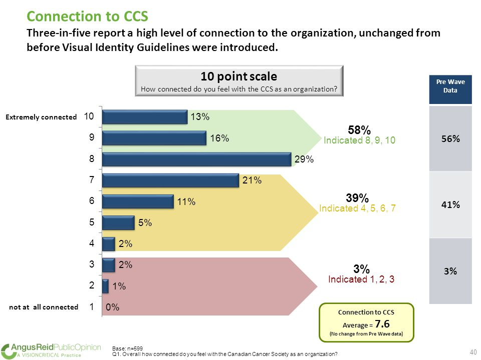 Connection to CCS Three-in-five report a high level of connection to the organization, unchanged from before Visual Identity Guidelines were introduced.