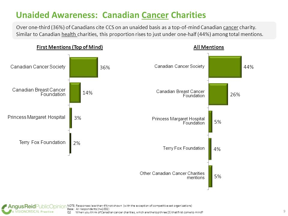 Unaided Awareness: Canadian Cancer Charities NOTE: Responses less than 4% not shown (with the exception of competitive set organizations) Base: All respondents (n=1002) Q2When you think of Canadian cancer charities, which are the top three (3) that first come to mind.