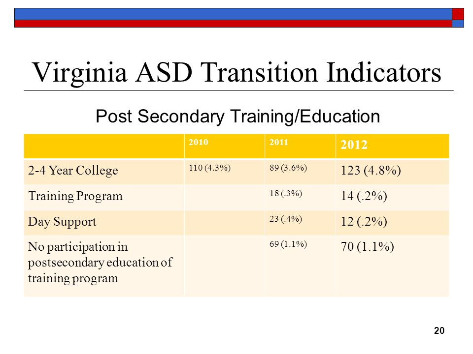 Virginia ASD Transition Indicators 20102011 2012 2-4 Year College 110 (4.3%)89 (3.6%) 123 (4.8%) Training Program 18 (.3%) 14 (.2%) Day Support 23 (.4%) 12 (.2%) No participation in postsecondary education of training program 69 (1.1%) 70 (1.1%) 20 Post Secondary Training/Education