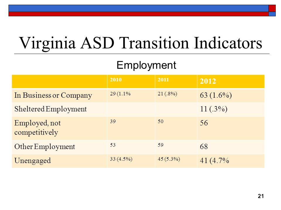 Virginia ASD Transition Indicators 20102011 2012 In Business or Company 29 (1.1%21 (.8%) 63 (1.6%) Sheltered Employment11 (.3%) Employed, not competitively 3950 56 Other Employment 5359 68 Unengaged 33 (4.5%)45 (5.3%) 41 (4.7% 21 Employment