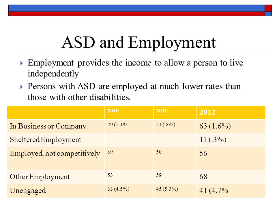 ASD and Employment  Employment provides the income to allow a person to live independently  Persons with ASD are employed at much lower rates than those with other disabilities.