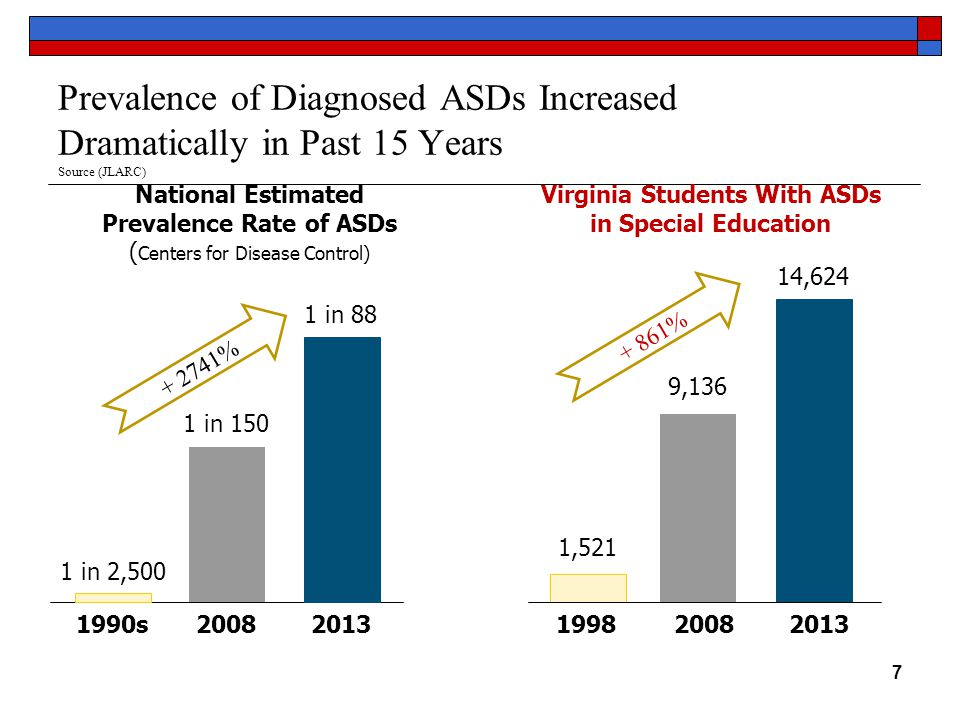 Prevalence of Diagnosed ASDs Increased Dramatically in Past 15 Years Source (JLARC) 7 1,521 Virginia Students With ASDs in Special Education National Estimated Prevalence Rate of ASDs ( Centers for Disease Control) 1990s2008 1 in 150 1 in 2,500 9,136 2013 1 in 88 19982008 2013 14,624 + 861% + 2741%