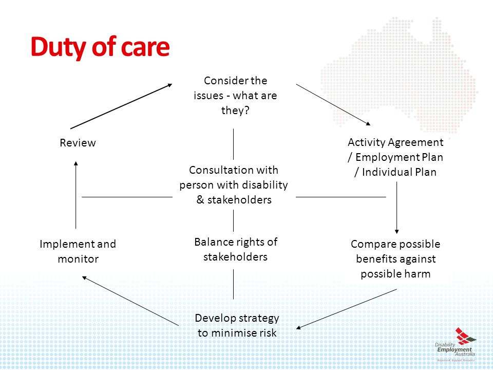 Duty of care Consider the issues - what are they.