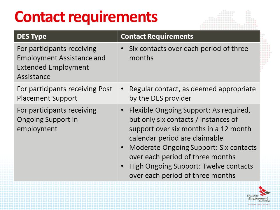 Contact requirements DES TypeContact Requirements For participants receiving Employment Assistance and Extended Employment Assistance Six contacts over each period of three months For participants receiving Post Placement Support Regular contact, as deemed appropriate by the DES provider For participants receiving Ongoing Support in employment Flexible Ongoing Support: As required, but only six contacts / instances of support over six months in a 12 month calendar period are claimable Moderate Ongoing Support: Six contacts over each period of three months High Ongoing Support: Twelve contacts over each period of three months