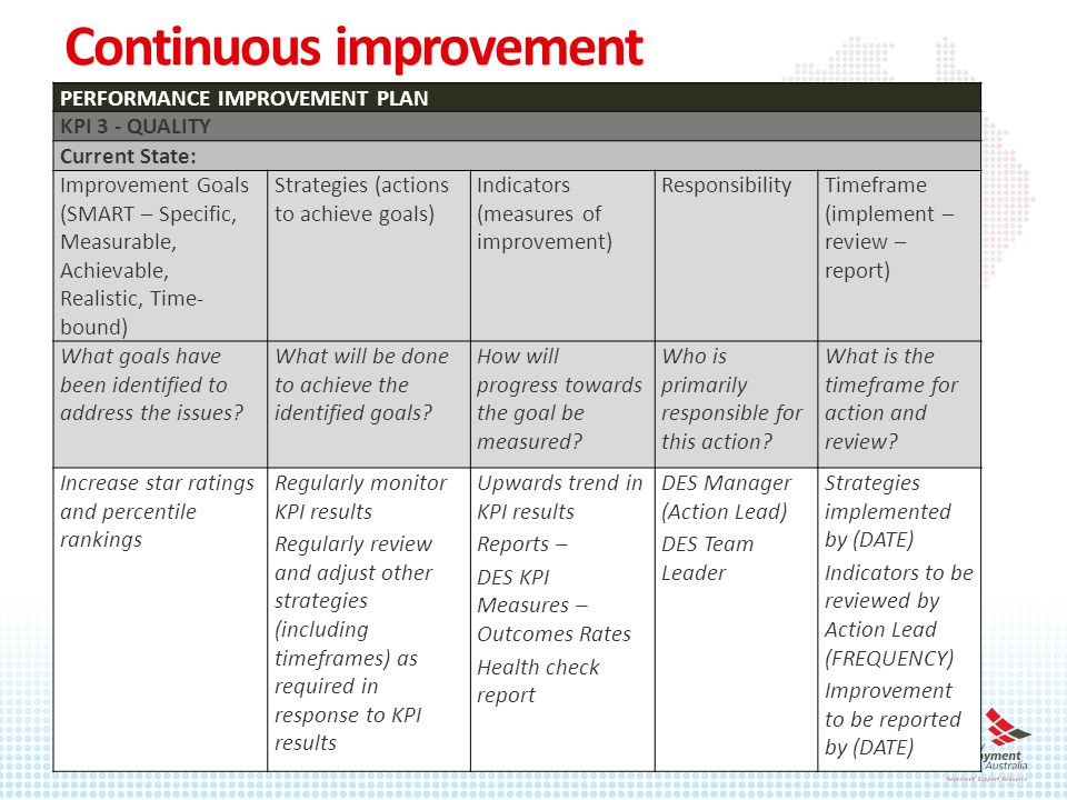 Continuous improvement PERFORMANCE IMPROVEMENT PLAN KPI 3 - QUALITY Current State: Improvement Goals (SMART – Specific, Measurable, Achievable, Realistic, Time- bound) Strategies (actions to achieve goals) Indicators (measures of improvement) ResponsibilityTimeframe (implement – review – report) What goals have been identified to address the issues.