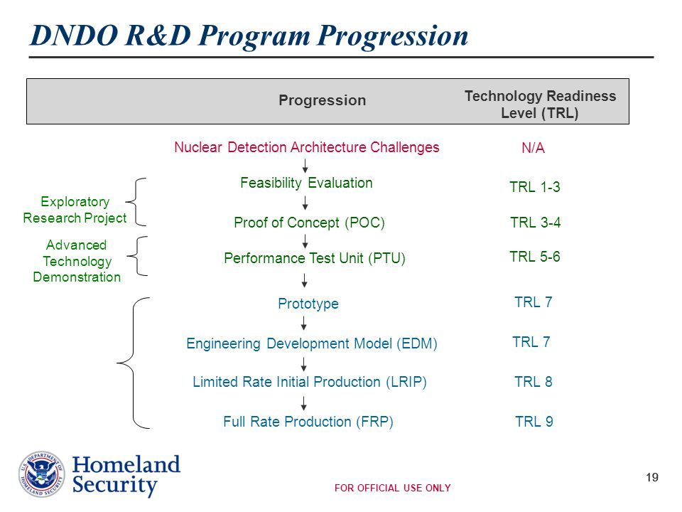 FOR OFFICIAL USE ONLY 19 DNDO R&D Program Progression Progression Technology Readiness Level (TRL) TRL 1-3 TRL 3-4 TRL 5-6 TRL 7 TRL 8 TRL 9 Feasibility Evaluation Proof of Concept (POC) Performance Test Unit (PTU) Prototype Engineering Development Model (EDM) Limited Rate Initial Production (LRIP) Full Rate Production (FRP) Nuclear Detection Architecture Challenges N/A Advanced Technology Demonstration Exploratory Research Project 19