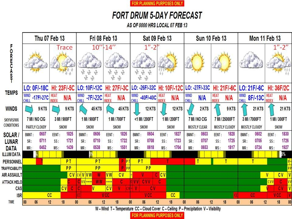 US Air Force CWT Ft Drum Forecast
