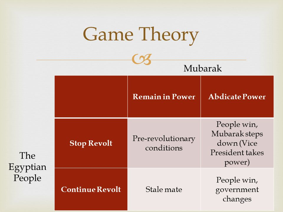  Remain in PowerAbdicate Power Stop Revolt Pre-revolutionary conditions People win, Mubarak steps down (Vice President takes power) Continue Revolt Stale mate People win, government changes Game Theory Mubarak The Egyptian People