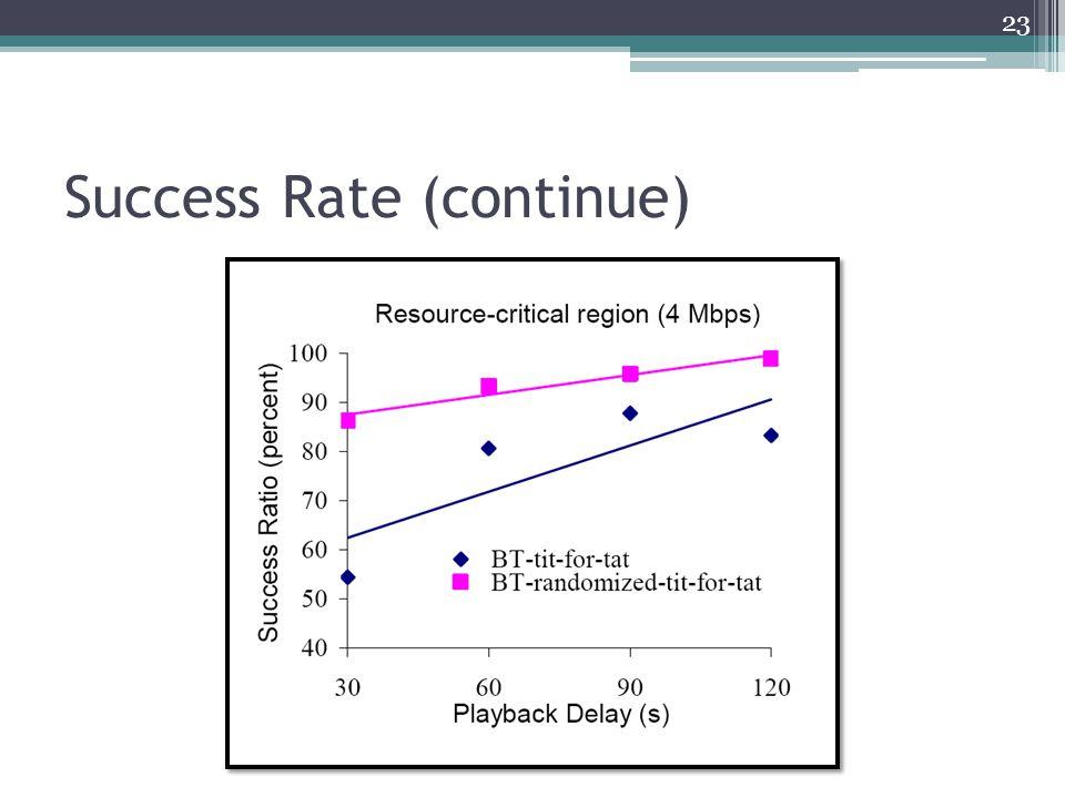 Success Rate (continue) 23