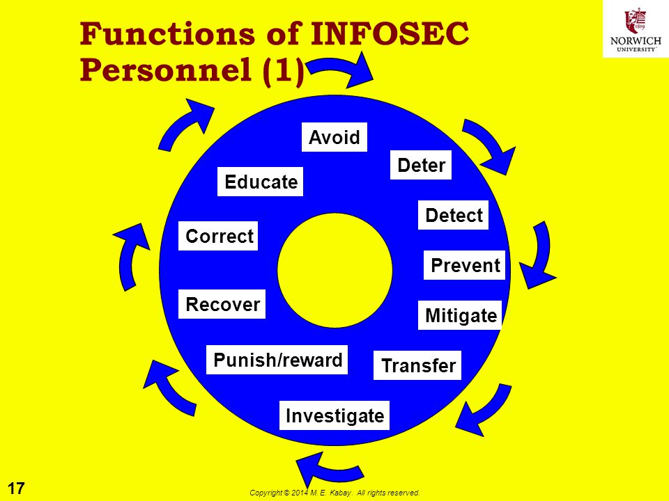 17 Copyright © 2014 M. E. Kabay. All rights reserved. Functions of INFOSEC Personnel (1) Avoid Deter Detect Prevent Mitigate Transfer Investigate Puni