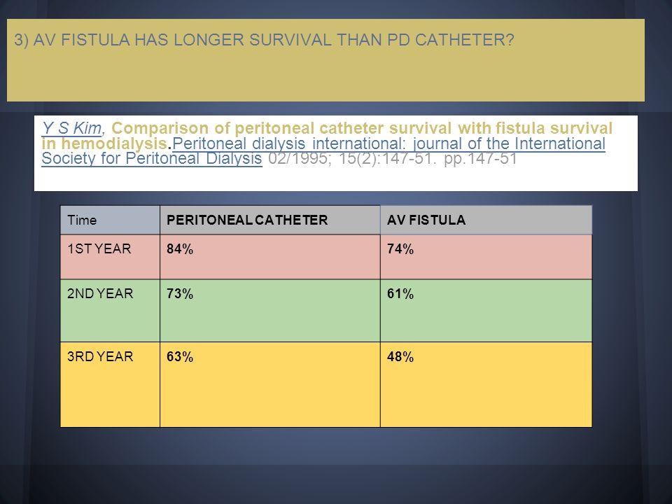 3) AV FISTULA HAS LONGER SURVIVAL THAN PD CATHETER? Y S KimY S Kim, Comparison of peritoneal catheter survival with fistula survival in hemodialysis.P
