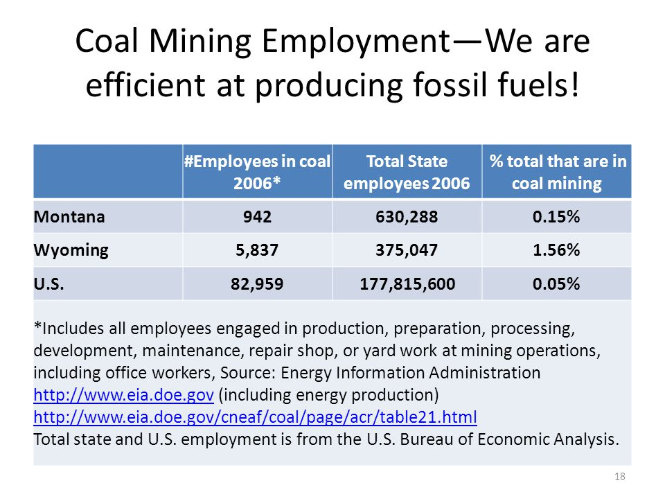Coal Mining Employment—We are efficient at producing fossil fuels! #Employees in coal 2006* Total State employees 2006 % total that are in coal mining