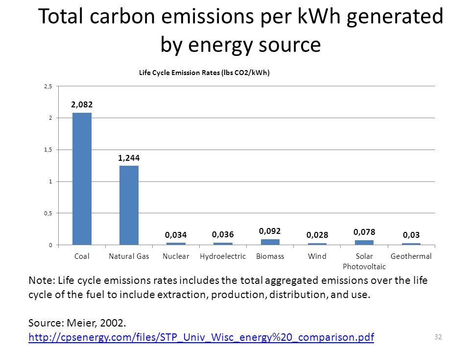 Total carbon emissions per kWh generated by energy source 32 Note: Life cycle emissions rates includes the total aggregated emissions over the life cy