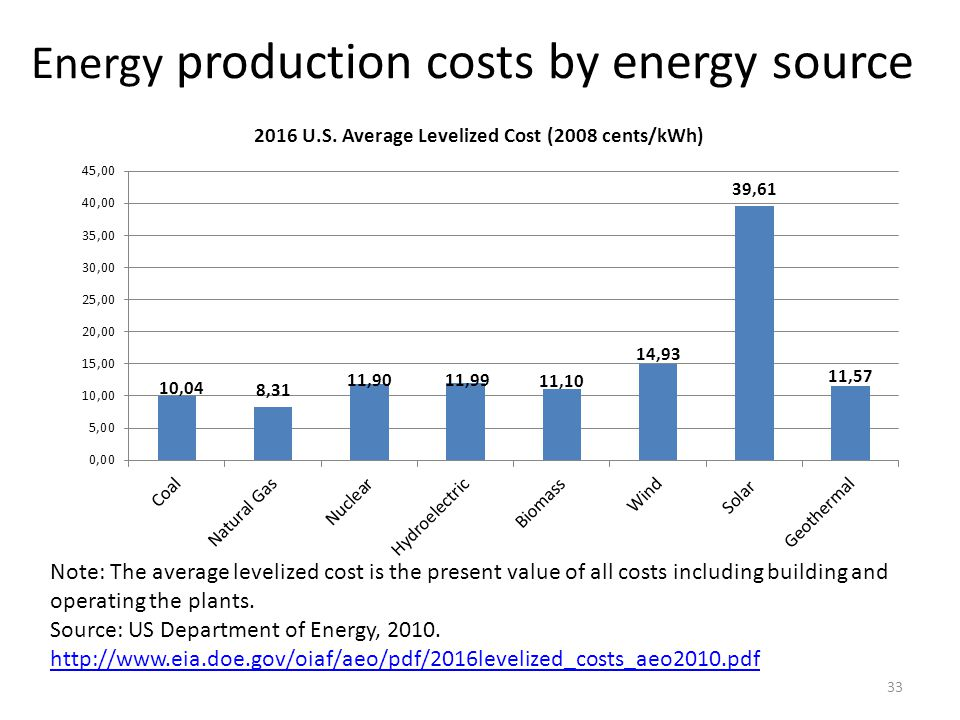 Energy production costs by energy source 33 Note: The average levelized cost is the present value of all costs including building and operating the pl