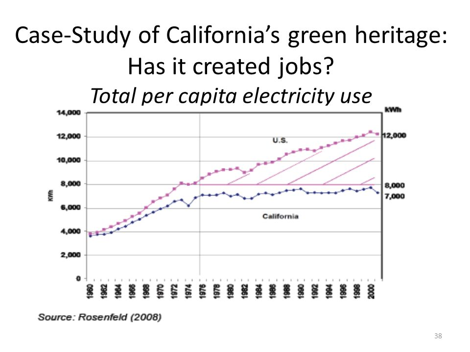 Case-Study of California's green heritage: Has it created jobs? Total per capita electricity use 38