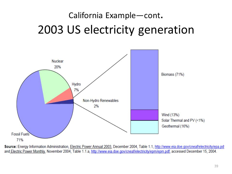 California Example—cont. 2003 US electricity generation 39