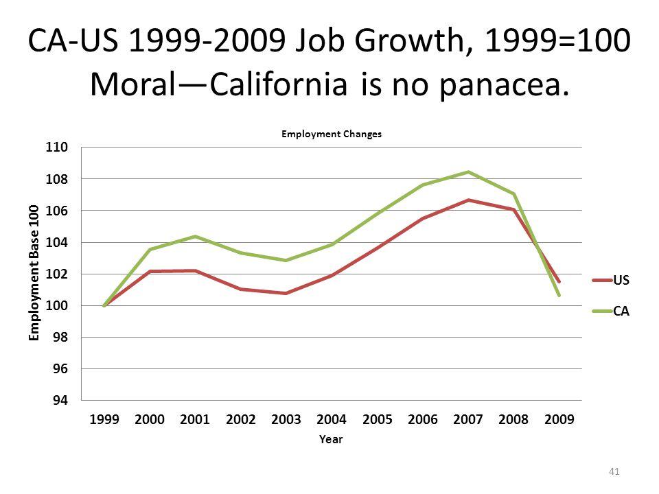 CA-US 1999-2009 Job Growth, 1999=100 Moral—California is no panacea. 41