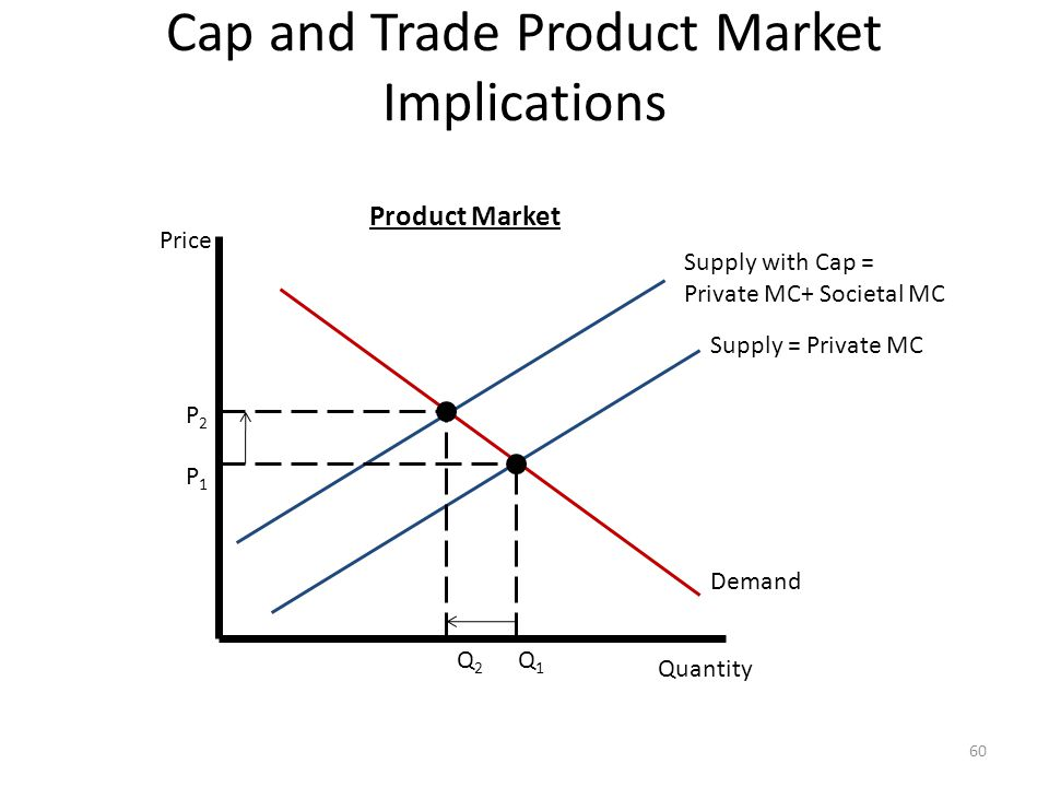 Cap and Trade Product Market Implications 60 Price Quantity Supply with Cap = Private MC+ Societal MC Demand Supply = Private MC Q1Q1 Q2Q2 P1P1 P2P2 P
