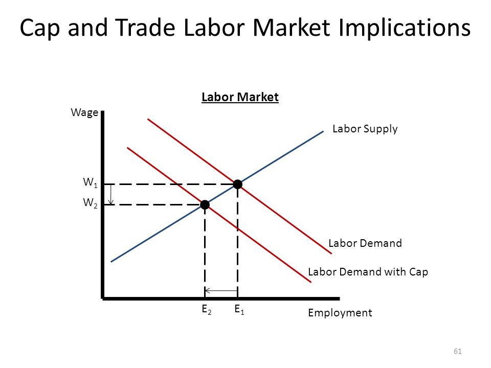 Cap and Trade Labor Market Implications 61 Wage Employment Labor Supply Labor Demand E1E1 E2E2 W1W1 W2W2 Labor Demand with Cap Labor Market