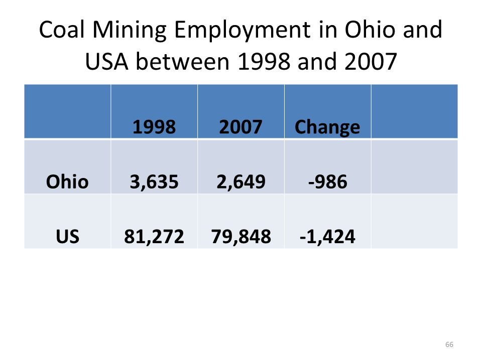 Coal Mining Employment in Ohio and USA between 1998 and 2007 19982007Change Ohio3,6352,649-986 US81,27279,848-1,424 66