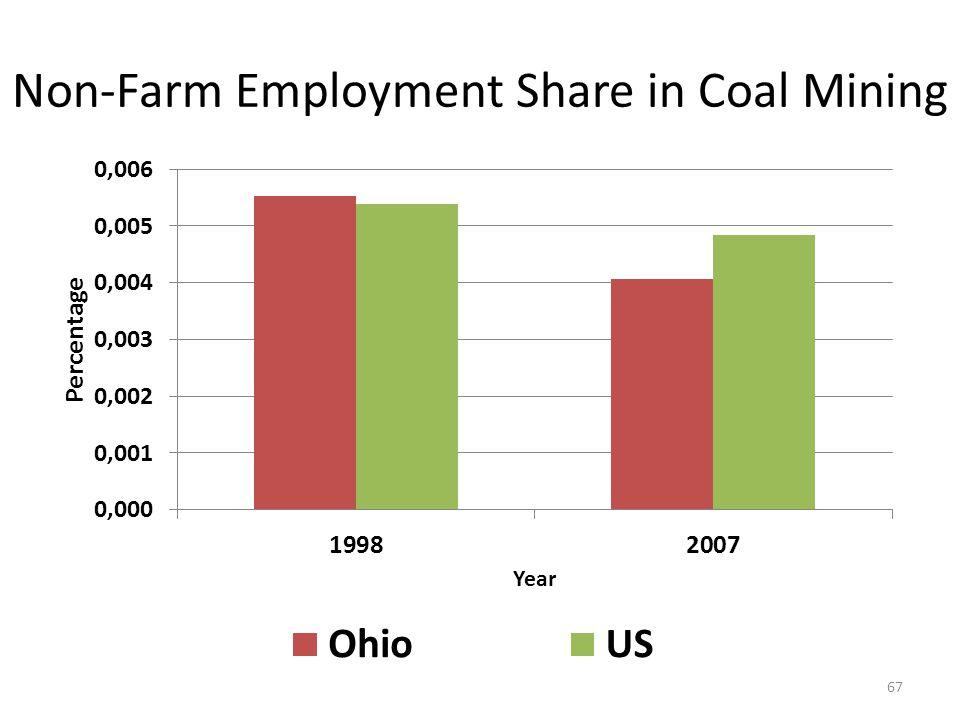 Non-Farm Employment Share in Coal Mining 67