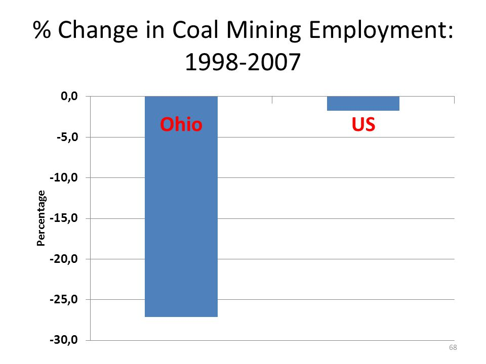 % Change in Coal Mining Employment: 1998-2007 68