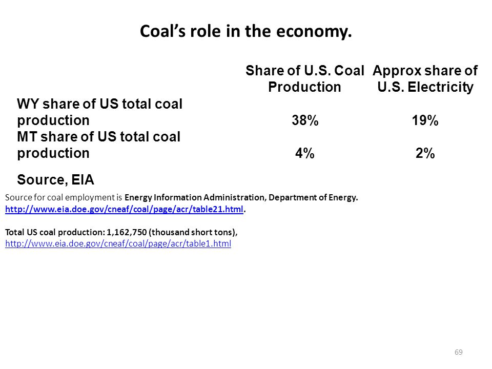 69 Coal's role in the economy. Share of U.S. Coal Production Approx share of U.S. Electricity WY share of US total coal production38%19% MT share of U