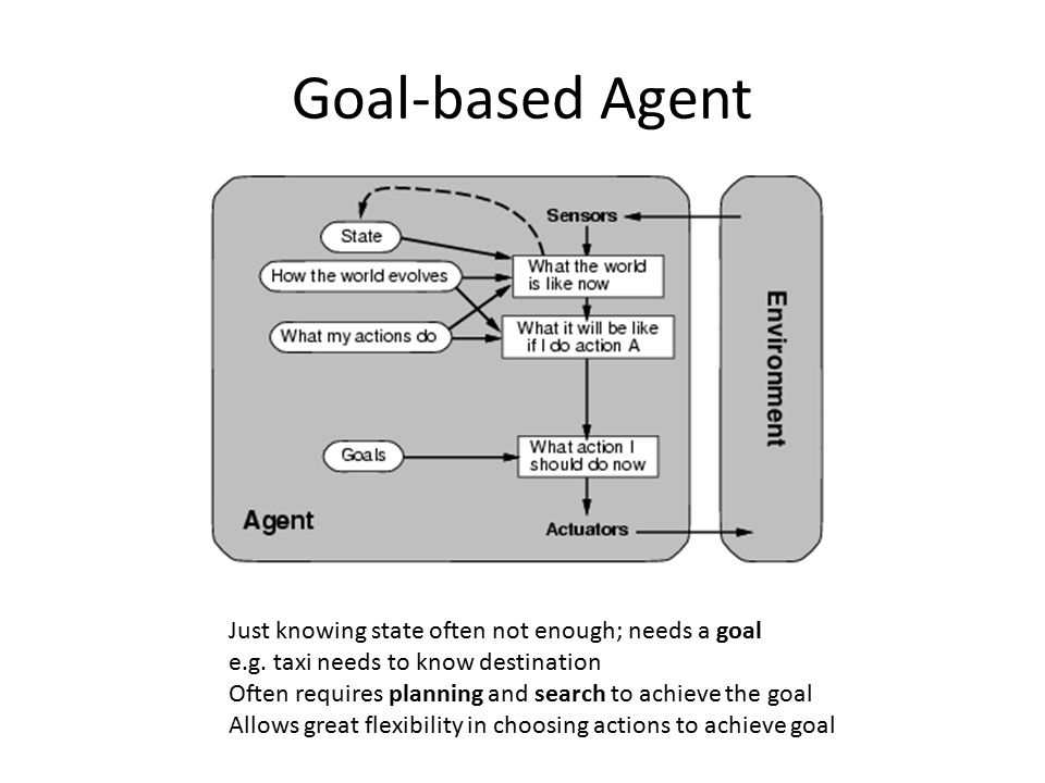 Goal-based Agent Just knowing state often not enough; needs a goal e.g. taxi needs to know destination Often requires planning and search to achieve t