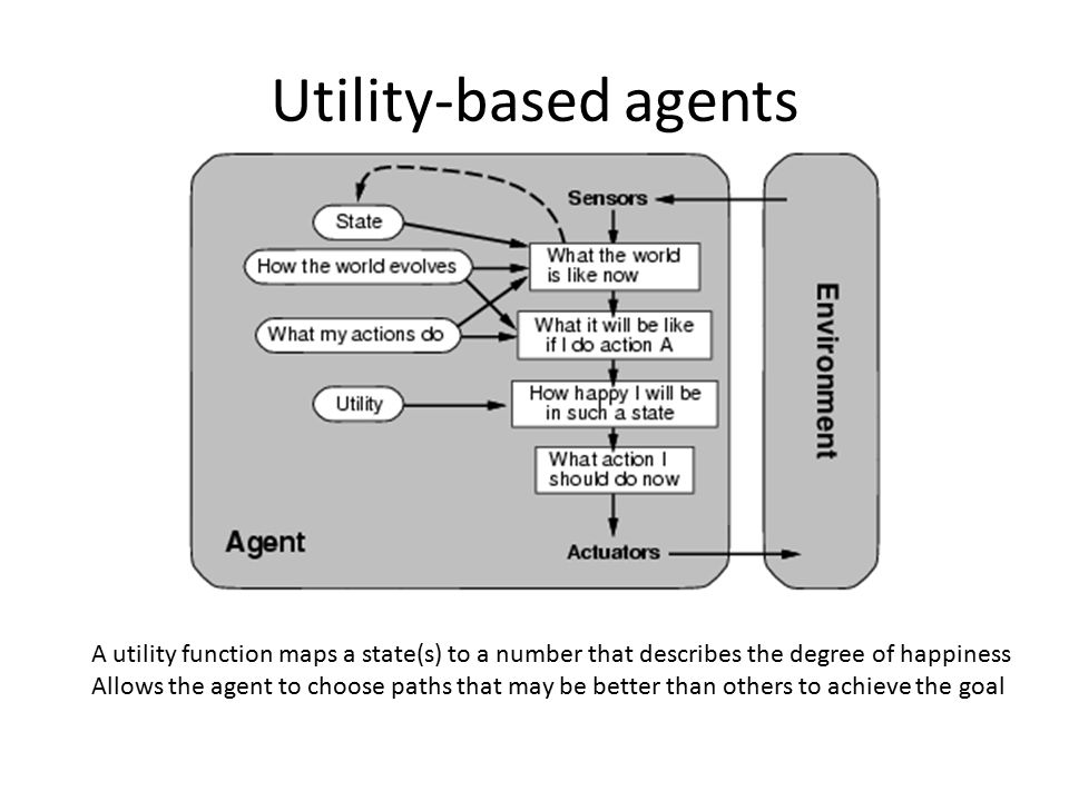 Utility-based agents A utility function maps a state(s) to a number that describes the degree of happiness Allows the agent to choose paths that may b