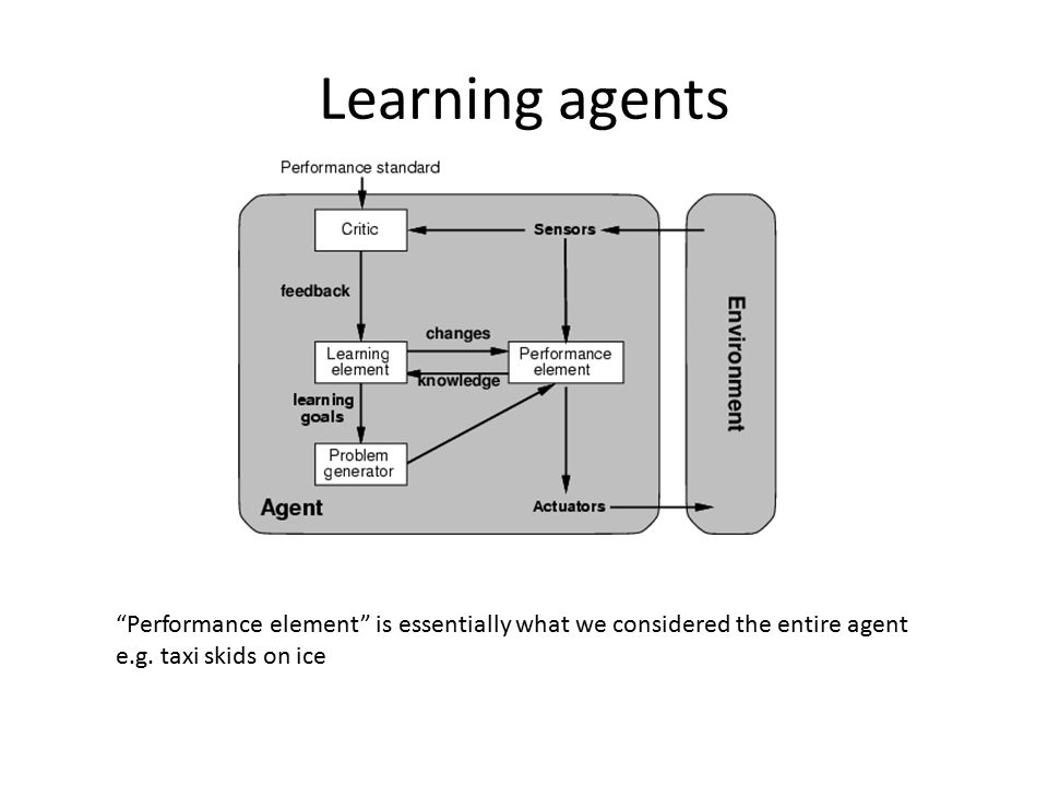 """Learning agents """"Performance element"""" is essentially what we considered the entire agent e.g. taxi skids on ice"""