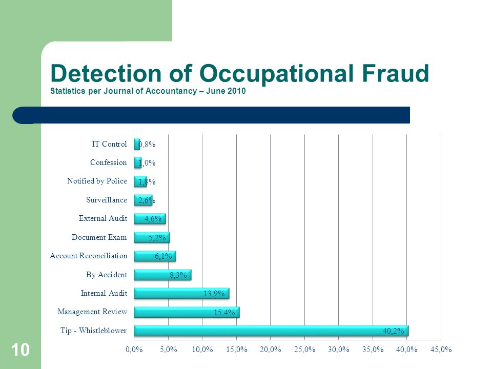 Detection of Occupational Fraud Statistics per Journal of Accountancy – June 2010 10