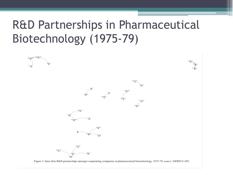 R&D Partnerships in Pharmaceutical Biotechnology (1975-79)