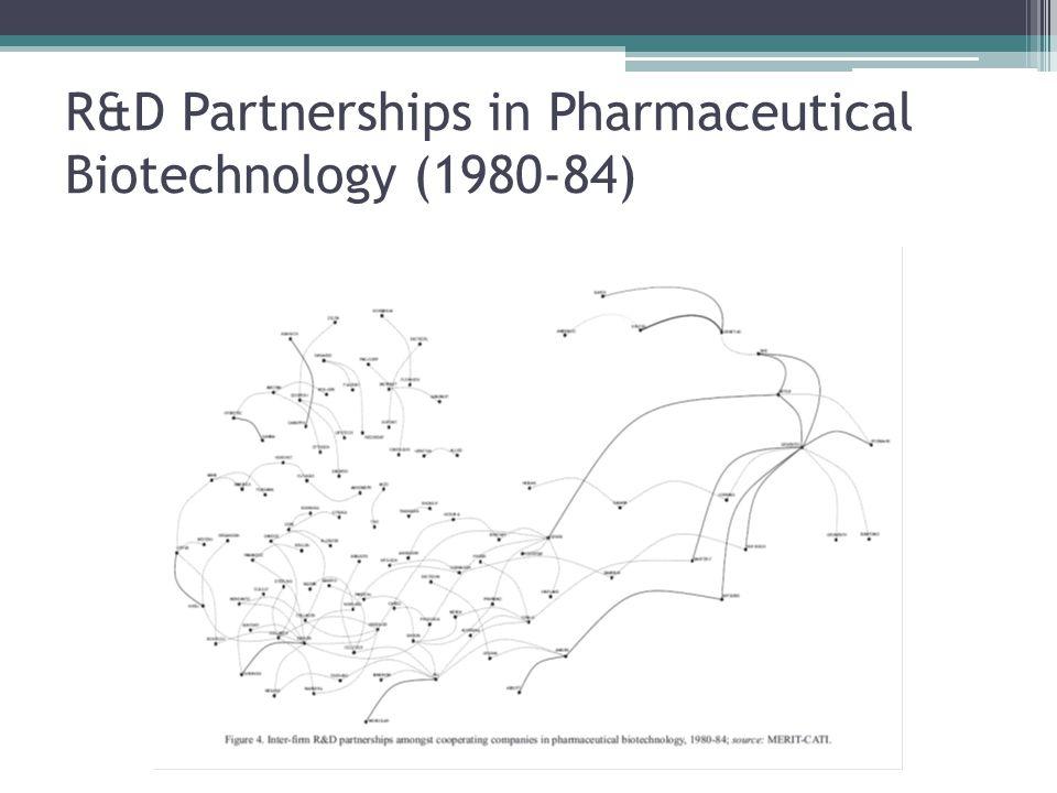 R&D Partnerships in Pharmaceutical Biotechnology (1980-84)