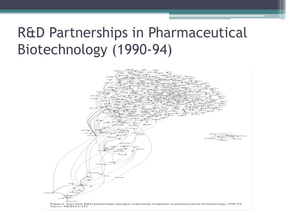 R&D Partnerships in Pharmaceutical Biotechnology (1990-94)